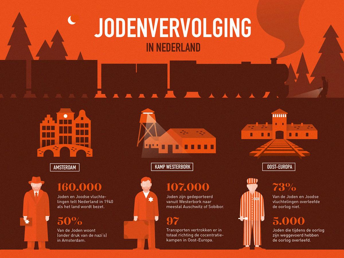Jodenvervolging in Nederland